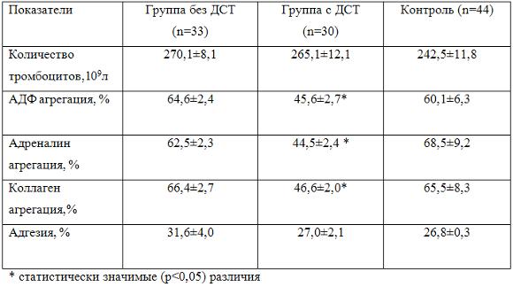 Пониженные тромбоциты в крови у беременных 16