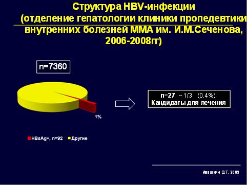 Структура HBV-инфекции