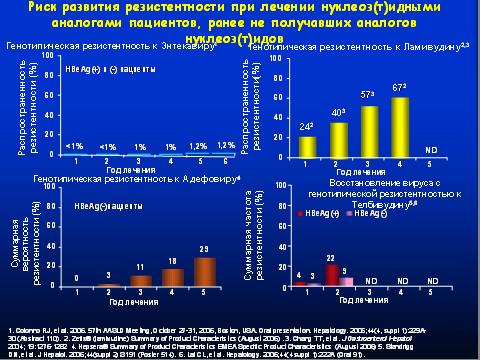 Риск развития резистентности при лечении нуклеоз(т)идными аналогами пациентов, ранее не получавших аналогов нуклеоз(т)идов.